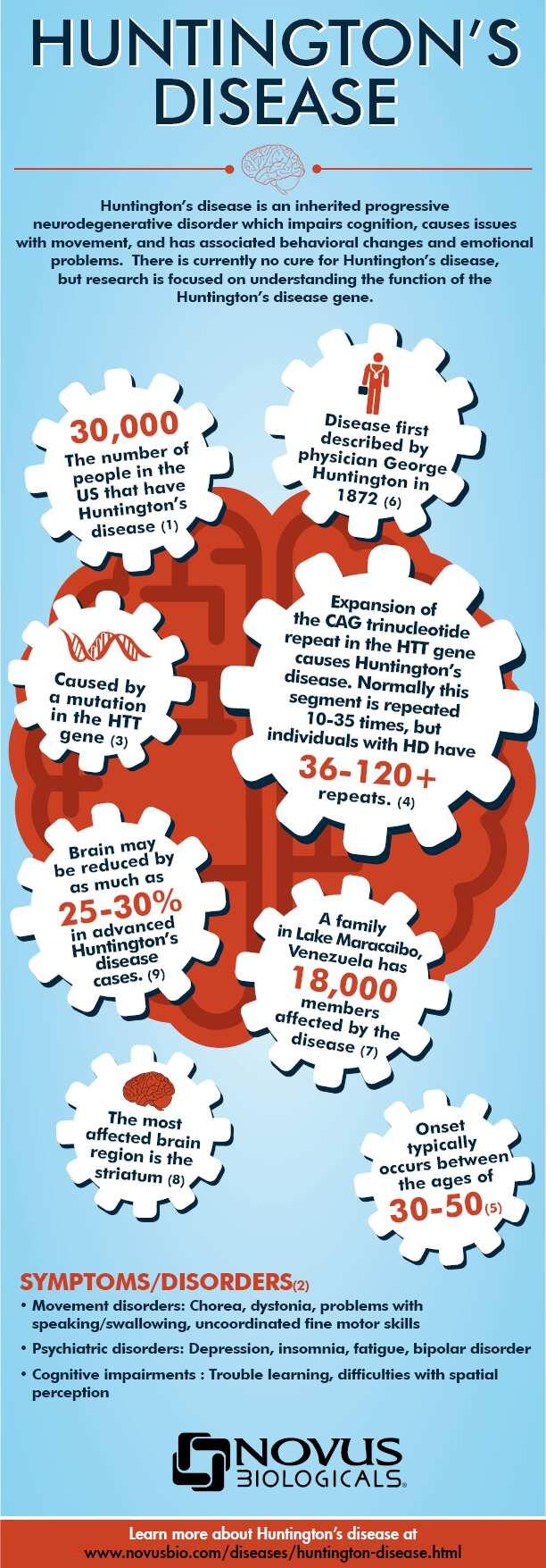 Huntington Disease Disease Bioinformatics Novus Biologicals