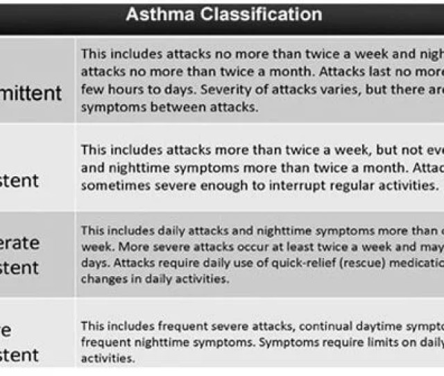 Asthma Classification Chart