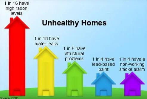 A graph illustrates unhealthy home statistics.