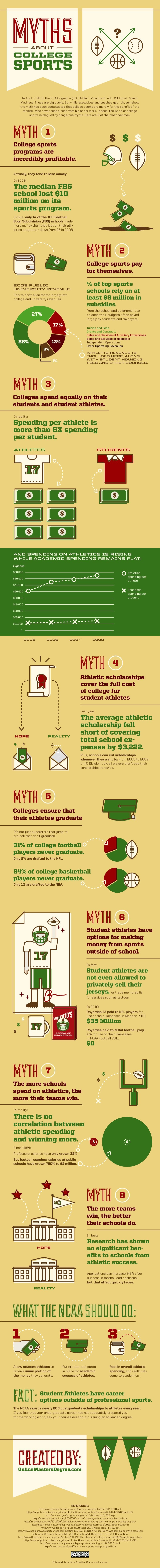 College Sports Myths