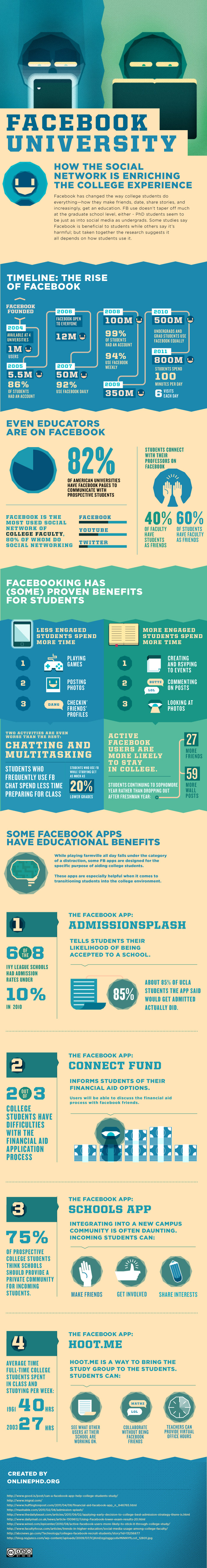 Infographic Facebook University