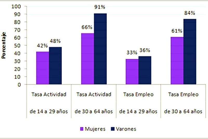 Tasas de actividad y empleo por edad y sexo en el Gran Rosario, tercer trimestre de 2020.