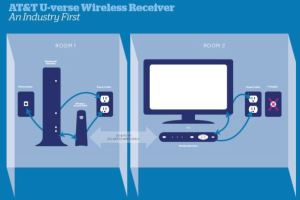 AT&T Wireless Receiver Frees Your TV: Roam, Big Screen, Roam | TechHive