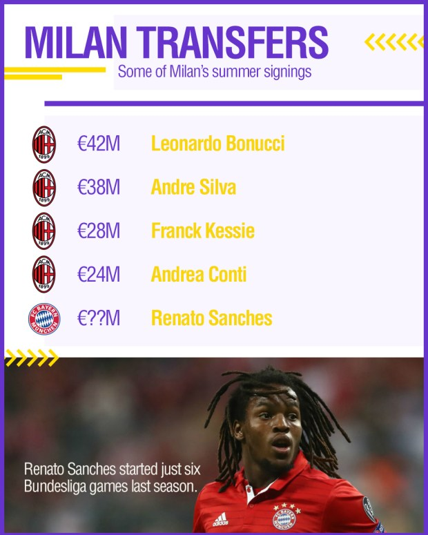 GFX Sanches Milan transfers