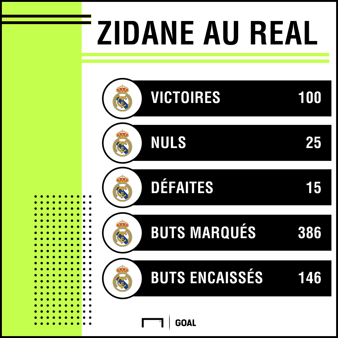 Zidane stats Real Madrid