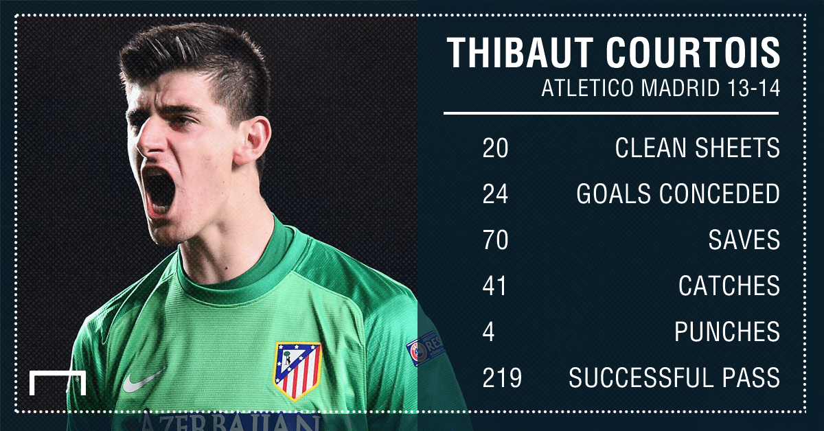 Thibaut Courtois Atletico Madrid 13-14