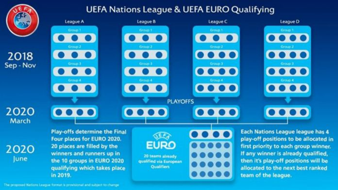 UEFA Nations League Euro 2020 qualifying