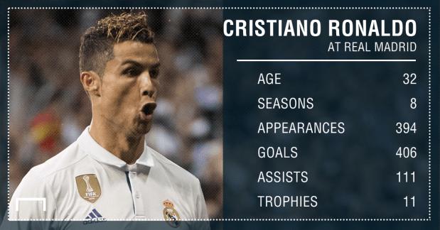 Cristiano Ronaldo Real Madrid stats