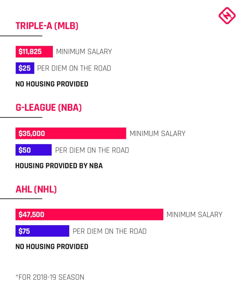 MLB-Min-Slary_Comp.jpg