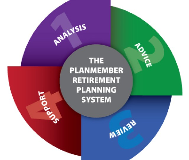 Professional Investment Advice Members Can Benefit From Professional Investment Advisory Services That Include Mutual Fund Selection And Portfolio