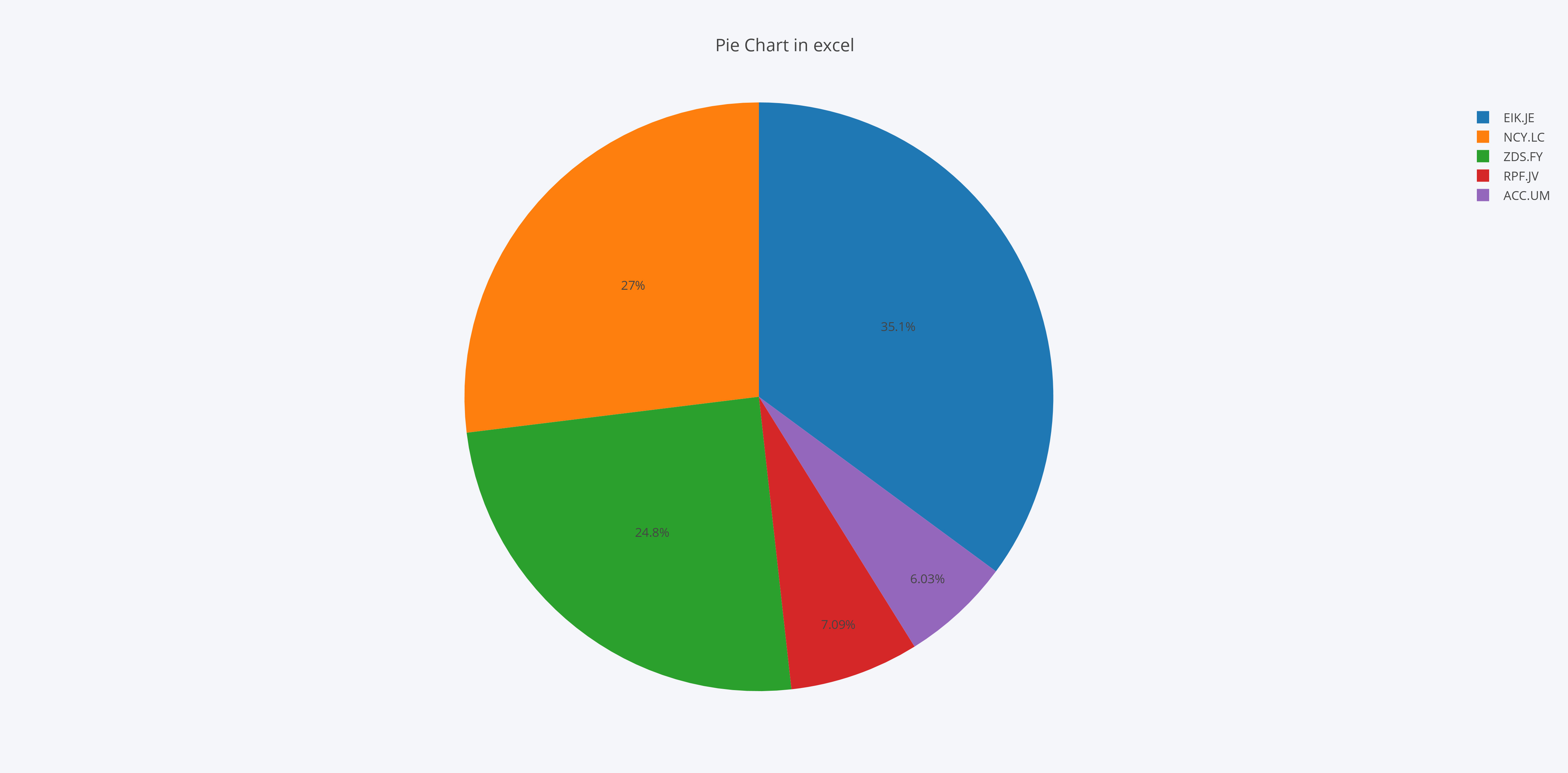 Make A Pie Chart Online With Chart Studio And Excel