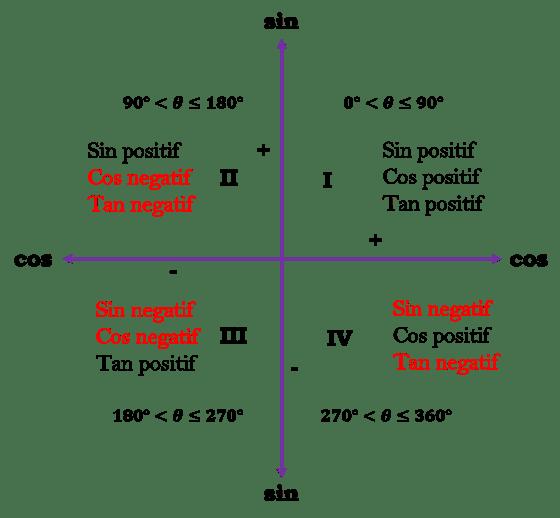 Relasi Sudut Beserta Contoh Matematika