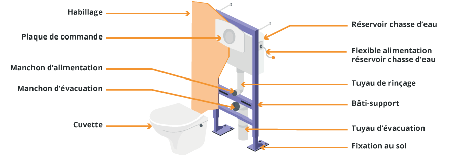 choisir un wc suspendu fixation