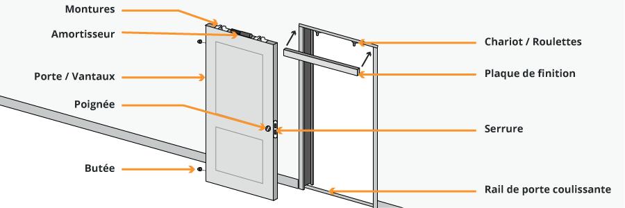 installer une porte coulissante