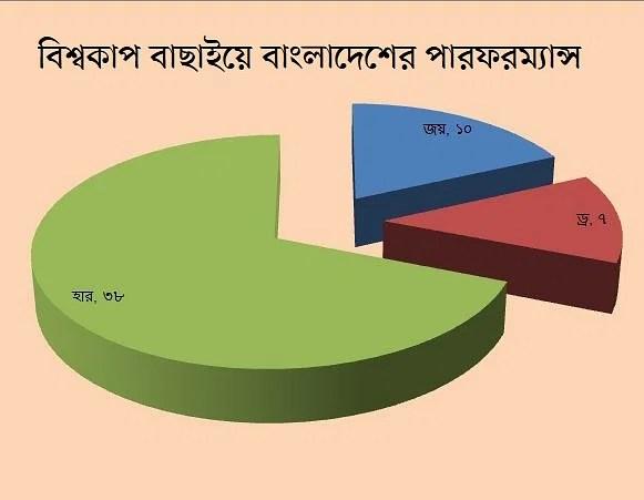 Bangladesh's performance at a glance.