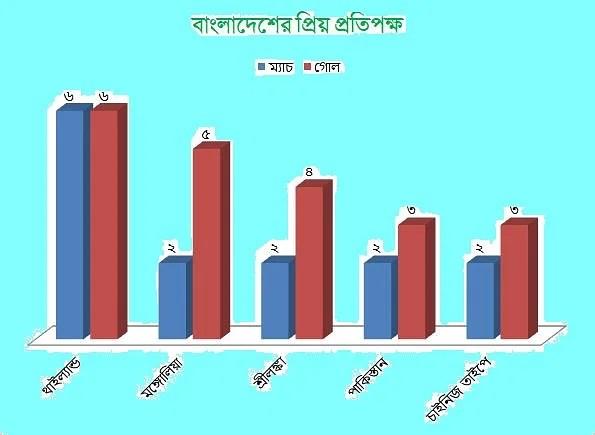 Bangladesh preferred to defend Mongolia.