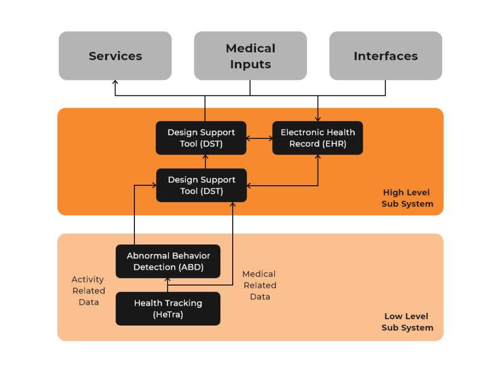 three-layer architecture
