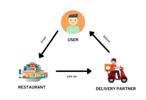 Business-Model-Of-UberEats