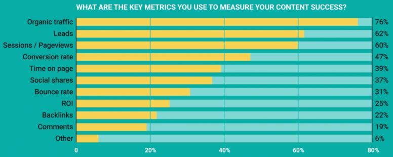 metrics to measure content performance