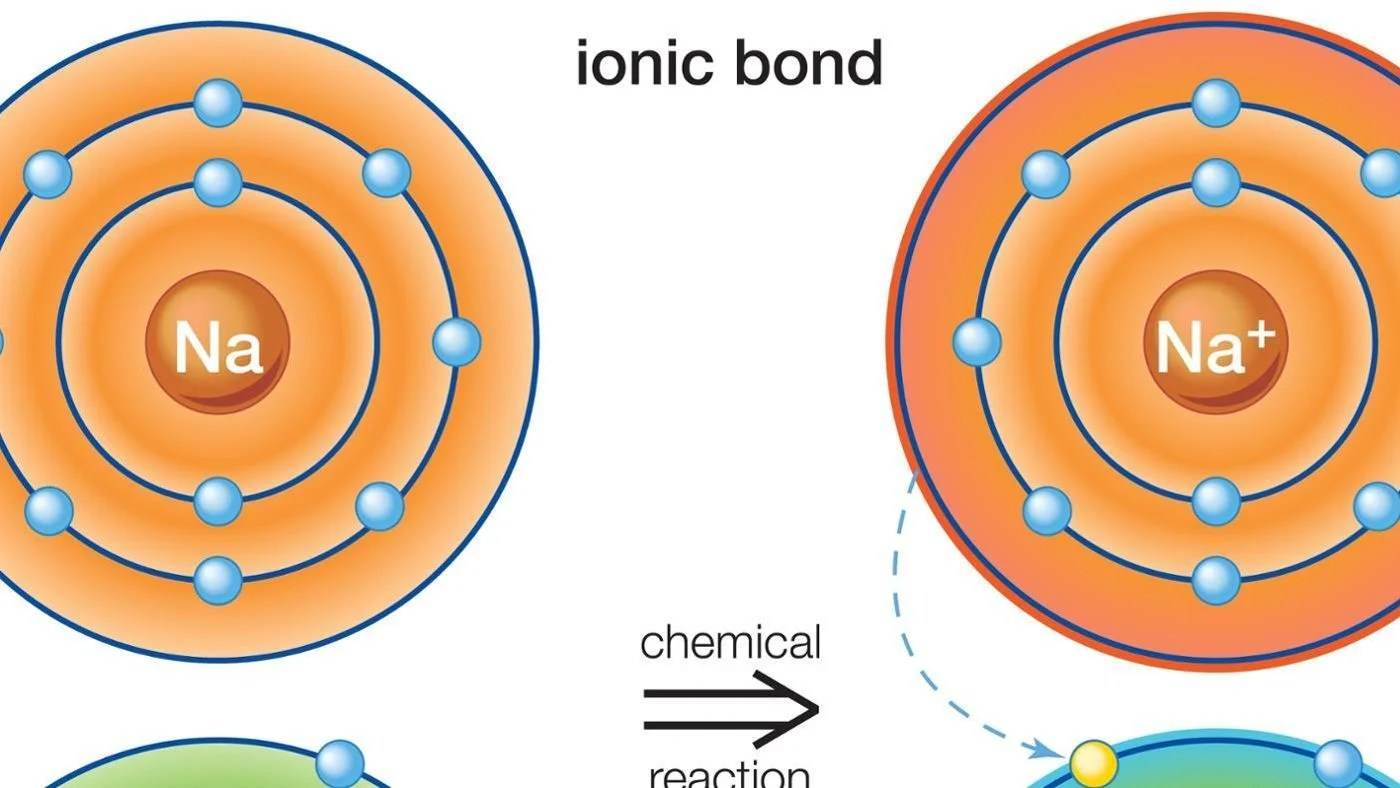 What Types Of Elements Are Involved In Ionic Bonding