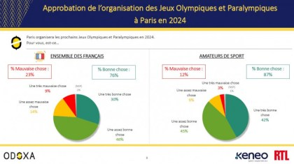79% of French individuals remorse the elimination of karate from the Olympic Video games program