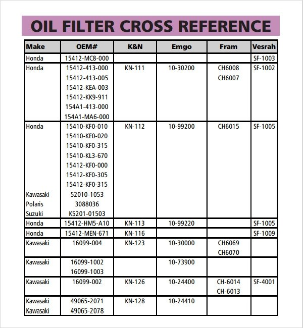 Motorcraft oil filter cross reference chart heart impulsar co