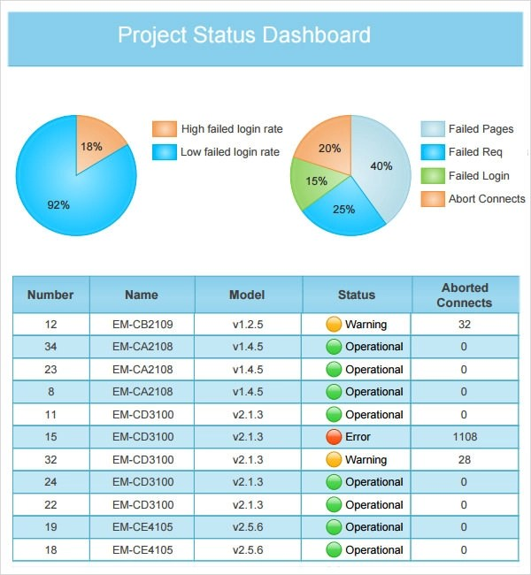 project status report template 8 download free documents in pdf