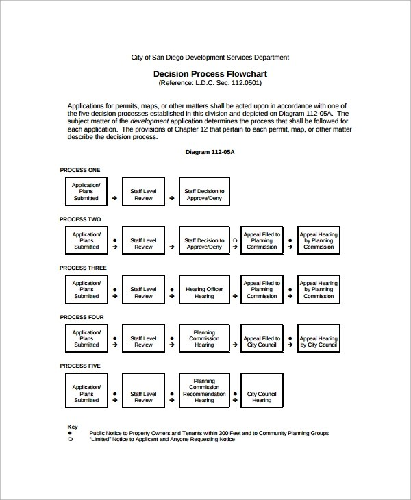 10 Flow Chart Templates Free Sample Example Format