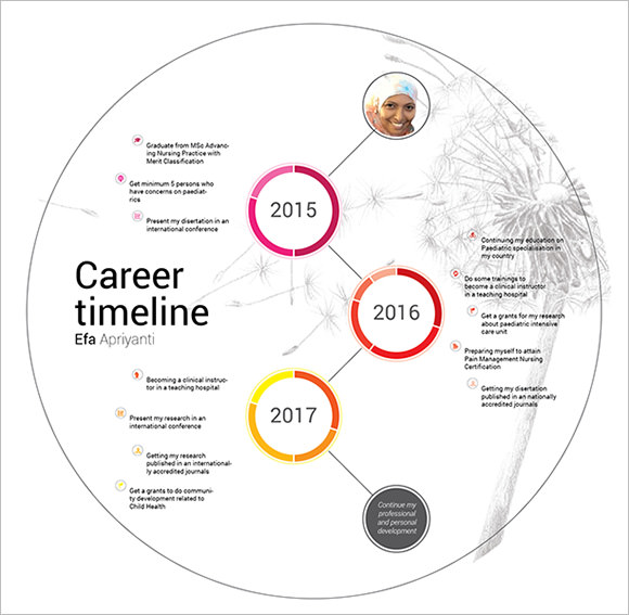 Sample Career Timeline Template 15 Free Documents In PDF PSD XLS PPTX