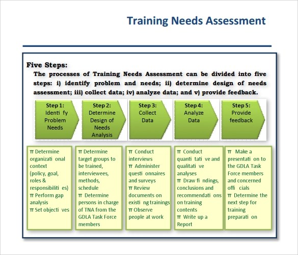 Business Needs Assessment Template training 13 download free – Sample Needs Assessment Survey
