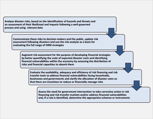Financial Risk Assessment Template How A Vendor Assessment Template