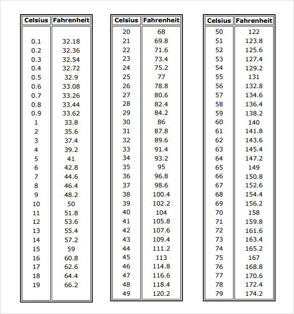 Fahrenheit To Celsius Table Pdf