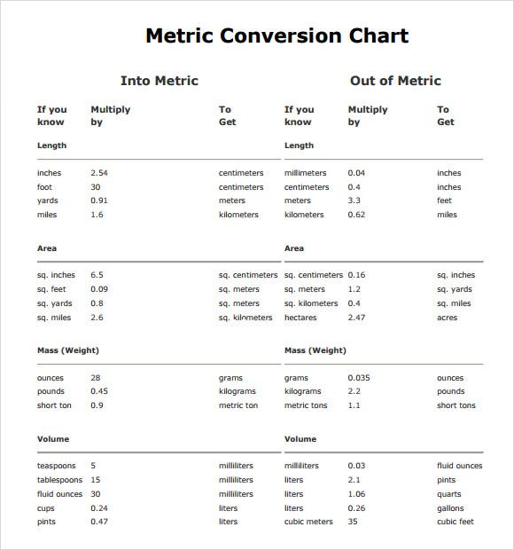 Pharmacy math conversions