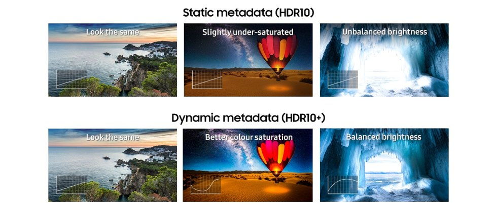 Photos show differences between HDR10+ and HDR10. The photos of HDR10+ shows 'Better colour saturation' and 'Balanced brightness', but the other pictures with HDR10 displays 'Slightly under-saturated' and 'Unbalanced brightness'.