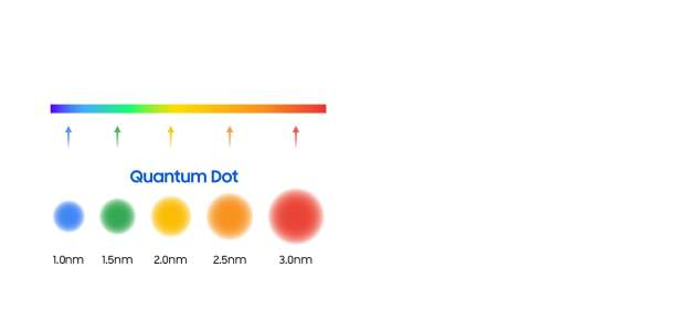 A closeup of Quantum dots with their sizes shown on each color scale as 1.0nm for blue, 1.5nm for green, 2.0nm for yellow, 2.5nm for orange, and 3.0nm for red.