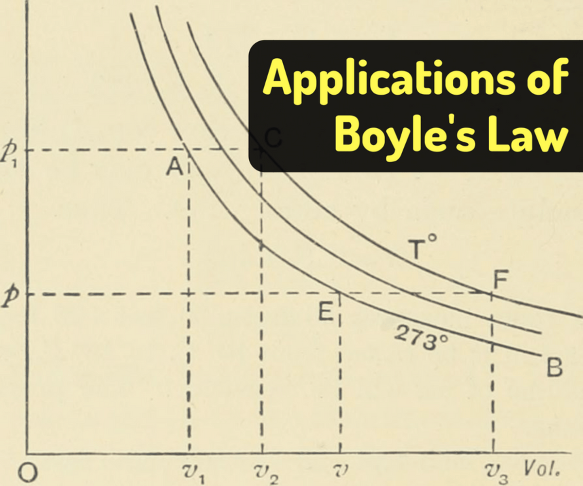 Boyle S Law Examples In Real Life
