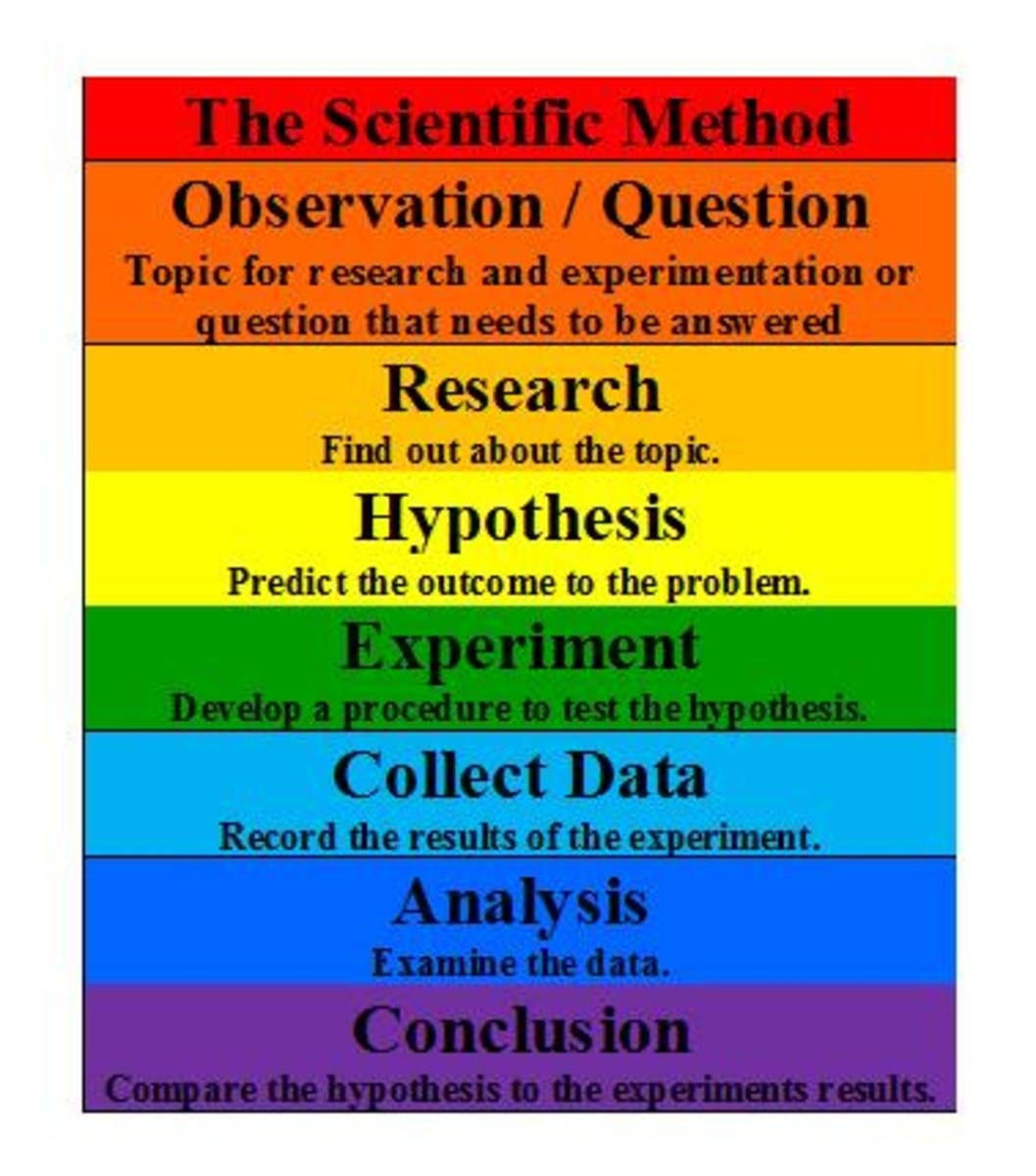 Formula For Using The Scientific Method