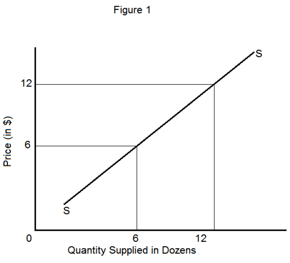 Explanation Of The Law Of Supply And Its Exceptions