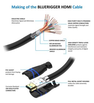 NEW BlueRigger InWall High Speed HDMI Cable  CL3 Rated