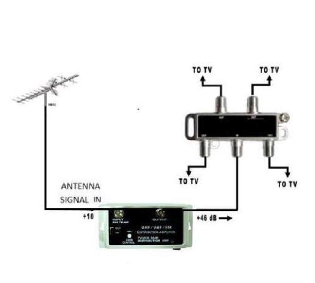 2 Pack 36 Db Cable Antenna Color Tv Booster Signal