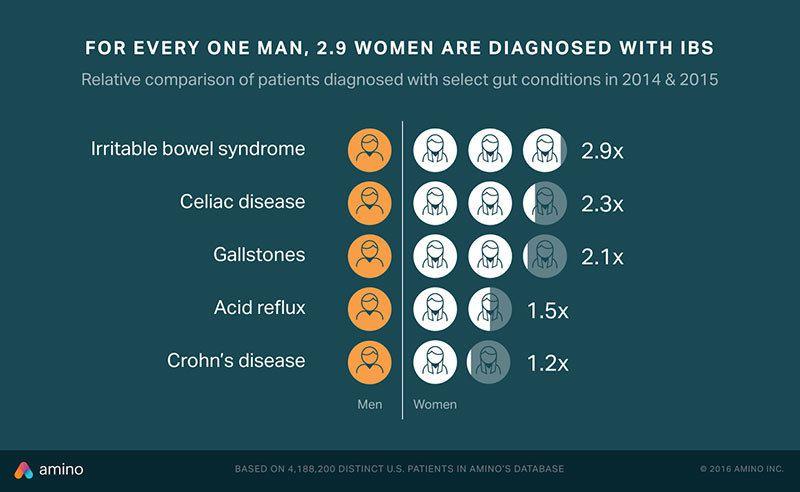 GI Issues Women vs. Men