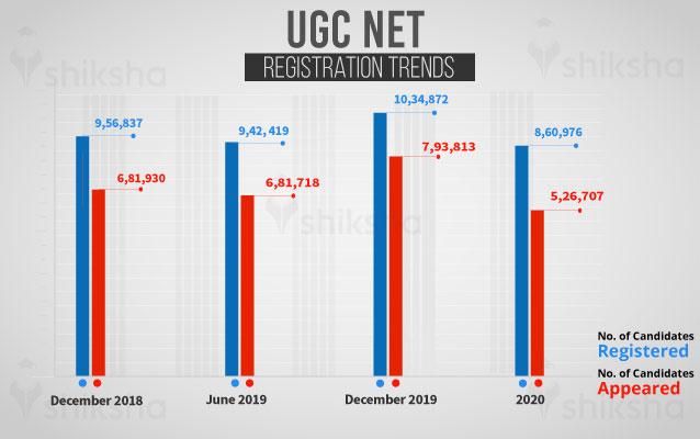 UGC NET registration trends