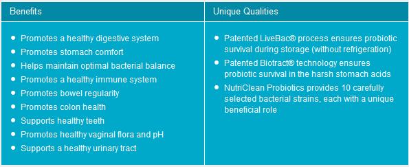 Primary Benefits of nutraMetrix NutriClean® Probiotics*