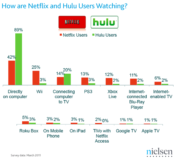 How are Neflix and Hulu Users Are Watching?