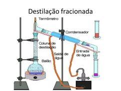Resultado de imagem para destilação fracionada