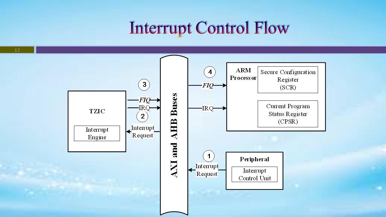 Image result for flow interrupt controller trustzone imx53