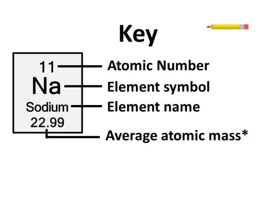 Periodic table element number 22 periodic diagrams science atomic number element symbol name average mass the periodic table ppt online urtaz Gallery