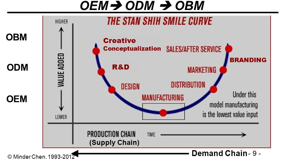 Image result for OEM vs ODM