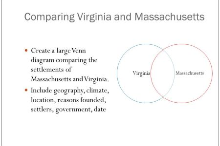 Jamestown And Plymouth Venn Diagram Edi Maps Full Hd Maps