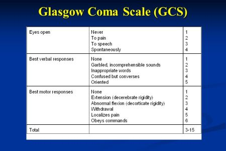 Brain and Spinal Cord Trauma Mani K C Vindhya M D Asst Prof of     6 Glasgow Coma Scale  GCS